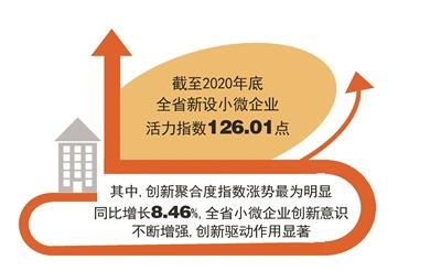 杭州新设小微企业活力指数142.34 位列全省第一